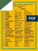 64 Upacara Sanskrit 2 Table