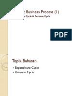 BP 2 - Generic Buss Proc, Rev Exp