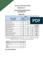 Resul. Final Convocatoria Cas Nro 030-2014 - u.t. Puno