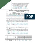 Parameter Permodelan
