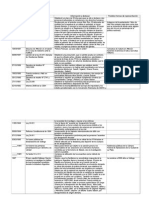 Cronología proceso justicia en Argentina 1986-2006