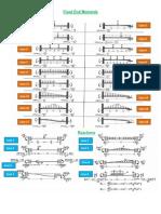 NPTEL Mechanical Engineering - Finite Element Method