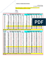 South Korea, Monthly Industrial Statistics