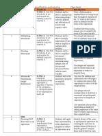 sample unit plan (polynomials)