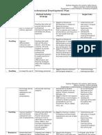 professional development plan table