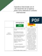 Tabla Comparativa Relacionada Con El Contraste Del Desarrollo de La Logística Nacional