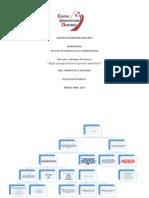 """Actividad VI  Direccion de procesos y Liderazgo """"Mapa conceptual sobre lo que es la asertividad """""""