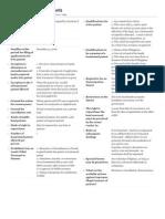 PE Land Patents