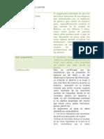Cuevas Cantor_fabiola_ m5s2_el Argumento Principal