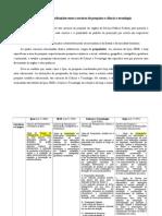 Comparativo Ipea Ibge Ciencia e Tecnologia e Inep