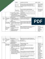 Rancangan Pengajaran Tahunan Tingkatan 2