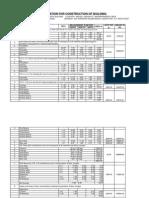 Estimation for Construction of School