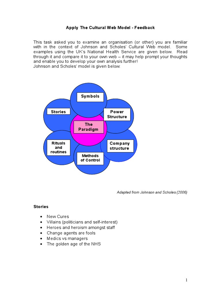 cultural web analysis scholes Johnson 's cultural web (1992), is a theoretically diverse and inclusive framework for the study of culture in organisations in this model, six cultural elements (power structures, organisational structures, control systems, stories, rituals & routines and symbols) are depicted as contributing to, and perpetuating, an organisational cultural.