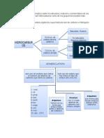 Cuadro Sinóptico Sobre La Estructura, Notación y Nomenclatura de Los Compuestos Orgánicos
