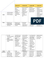 Komponen Kurikulum Tabel