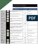 Comandos Básicos de AutoCAD