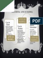 Mapa Mental de Maxwell