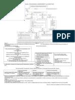 Methanol Poisoning Assesment Algorithm