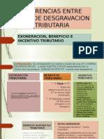 DIFERENCIAS ENTRE TIPOS DE DESGRAVACION TRIBUTARIA.pptx