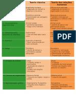 Quadros Teoria Organizações