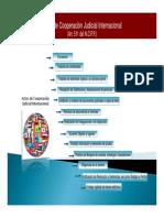 EXTRADICION - FLUJOGRAMAS+-+Actos+de+Cooperación+Judicial+Internacional