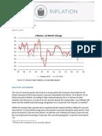 HOUSTON Consumer Price Index Houston