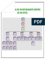 Organigrama de Un Restaurante Dentro de Un Hotel