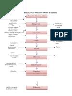 Diagrama de Bloques Para La Refinación de Aceite de Cártamo BORRADOR