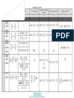 Me6301 Engineering Thermodynamics - Formulae Chart
