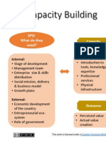 AVPN Capability Development Model - Capacity Building