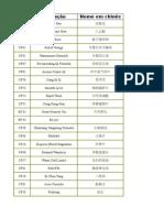 Formulas Chinesas