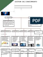 Mapa de Cajas de Gestion Del Conocimiento
