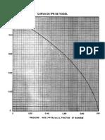 Graficos de Vogel de Curva de Ipr de Vogel y Curvas de Ipr Para Pozos Dañados