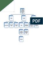 Mapa Conceptual Del Fin Del Viejo Orden de Las Haciendas de Mex
