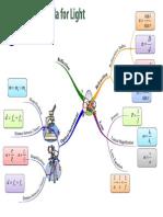 Formula of Light Mind Map