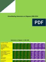 inkomsten vs uitgaven 2006-2014 (1)