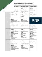 Cartel de Contenidos de Spelling_2013