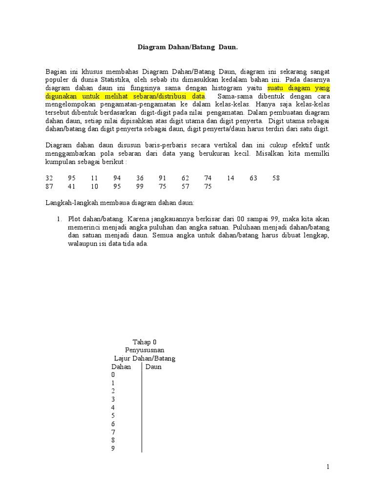 Diagram dahan daun dan kotak garis ccuart Gallery