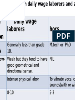 Comparison between daily wage laborers and ad.pptx