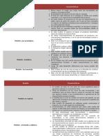 Cuadro Comparativo - Modelos de Evolucion de Software