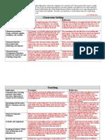 intro edu observation log description