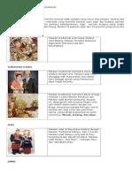 Gambar Dan Nama Pakaian Adat Daerah Di 33 Provinsi