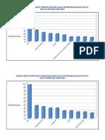 Grafik Sepuluh Penyakit Terbanyak Puskesmas Karang Pulau5
