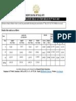 RBM -Treasury Bill Auction Results 5th May 2015.pdf