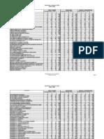Librarians' Licensure Exam 2007-2009