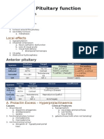CSIM2.26 – Pituitary Function