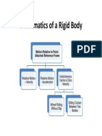 2 Kinematics of a Rigid Body