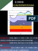 cobertura de la curva de carga para diferentes tecnologias