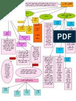 تلخيص القانون الاداري في جدول