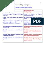 Procese patologice alergice